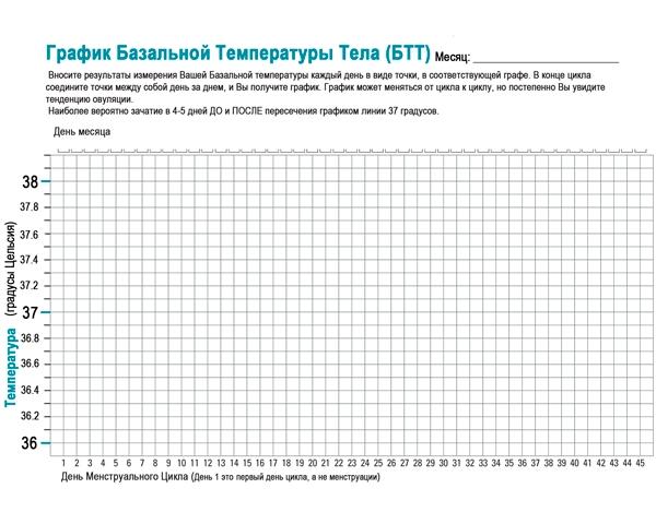 расшифровки составленного графика ...: www.healthywoman.ru/pravila-izmereniya-bazalnoy-temperatury